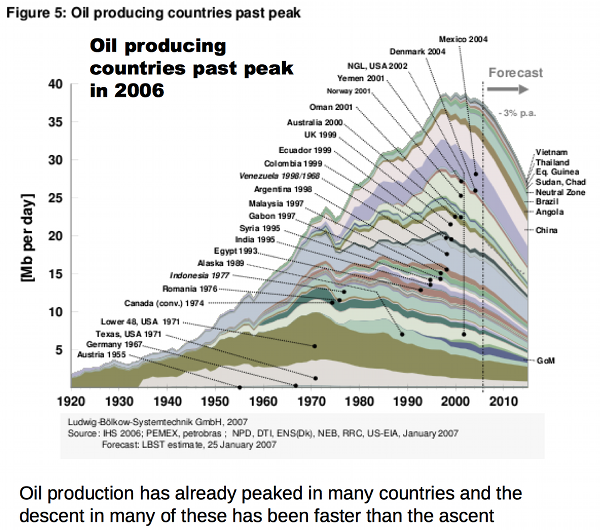 Climate change and peak oil: two sides of the same coin