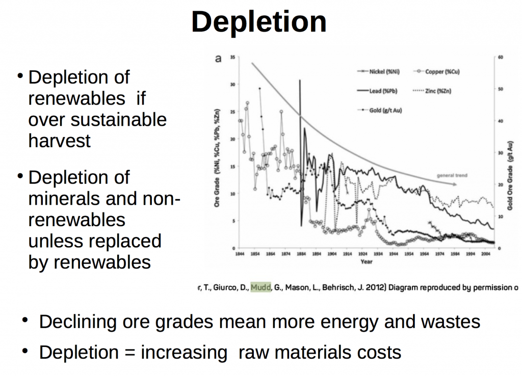 The depletion diagram is of the Australian mining industry and used in my book Credo (Feasta Books 2015)