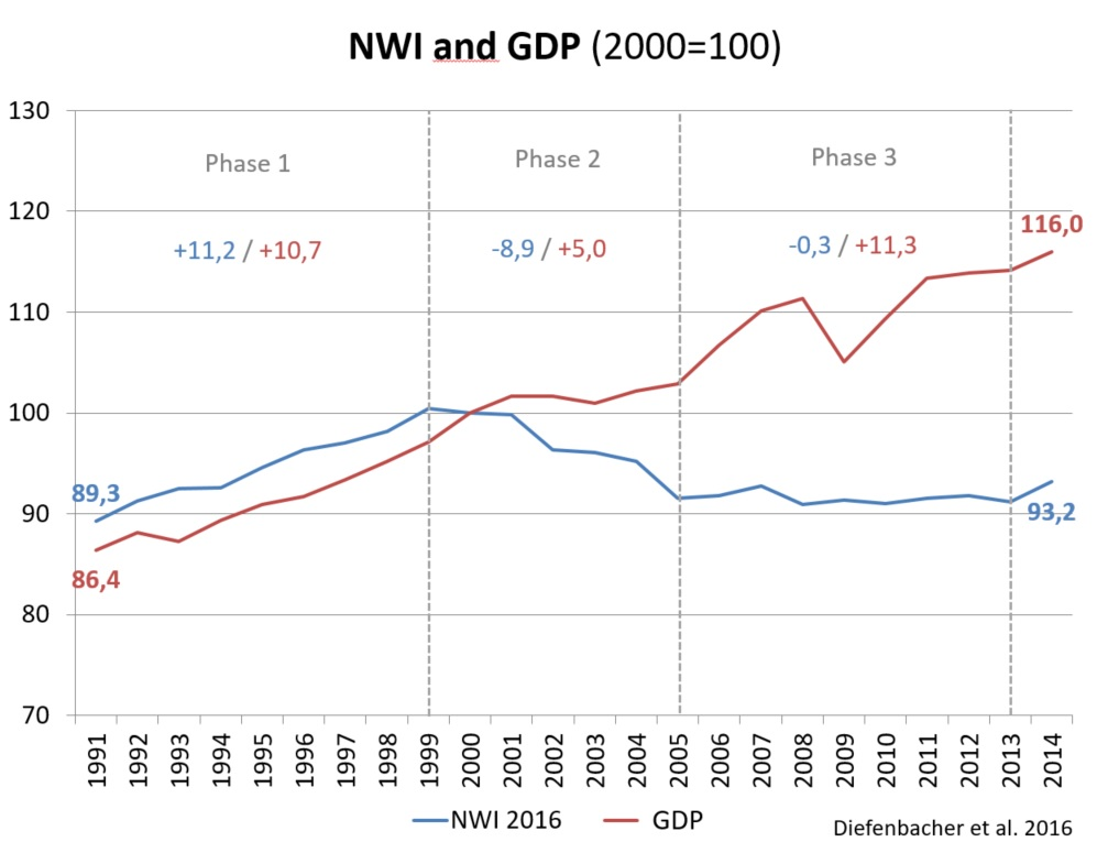 This graph by the German research group FEST shows the relationship between GDP (in red) and well-being in Germany from 1991 to 2014. Source: https://www.boeckler.de /pdf/p_imk_study_48_2016.pdf p15