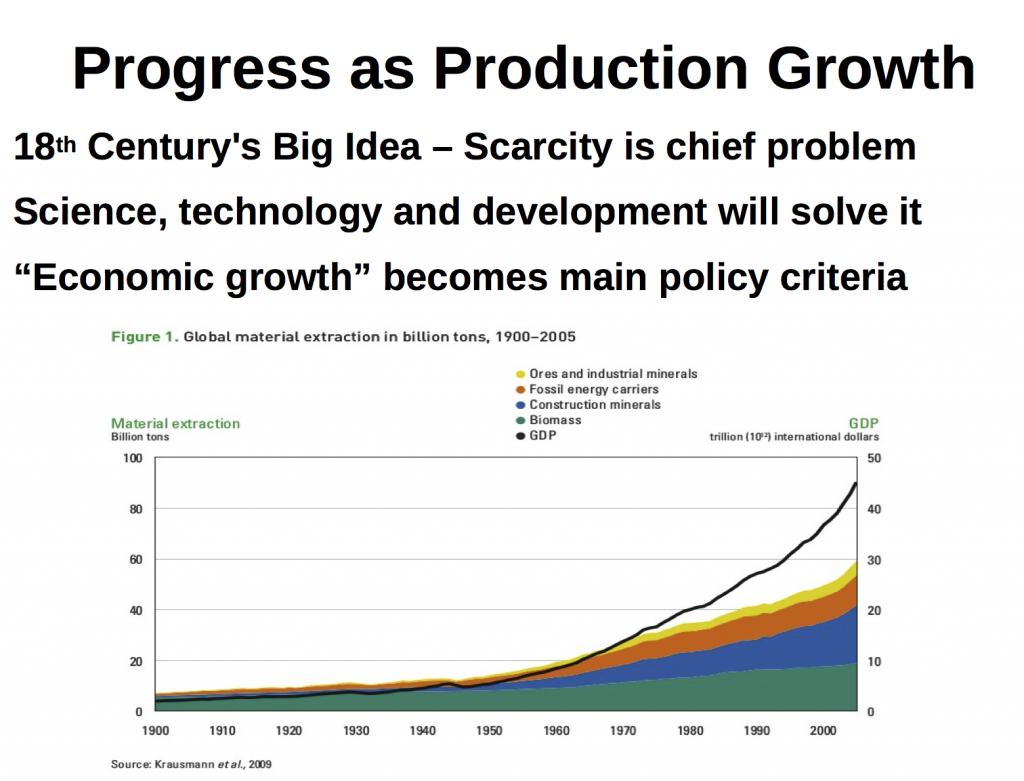 Graph by Krausman published by UNEP and available at: https://www.brookings.edu/blog/planetpolicy/2015/04/22/refocusing-earth-day-on-the-big-issues/