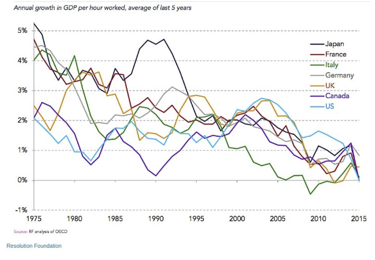 Source: https://www.businessinsider.com.au/alan-greenspan-productivity-brexit-trump-2017-2