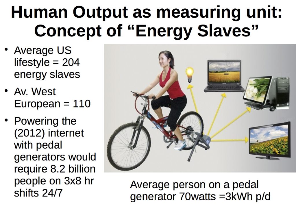 One link to a collection of links and resources on the concept: http://energyskeptic.com/2014/energy-slaves/